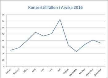 Konserttillfallen i Arvika under året 2016. Källa: Arrangemangskalendern på Arvika Musik.