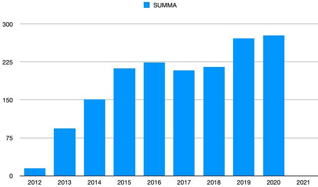 Musiken i media 2012-2020.